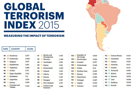 Armenia included in list of safest countries in terms of terrorism